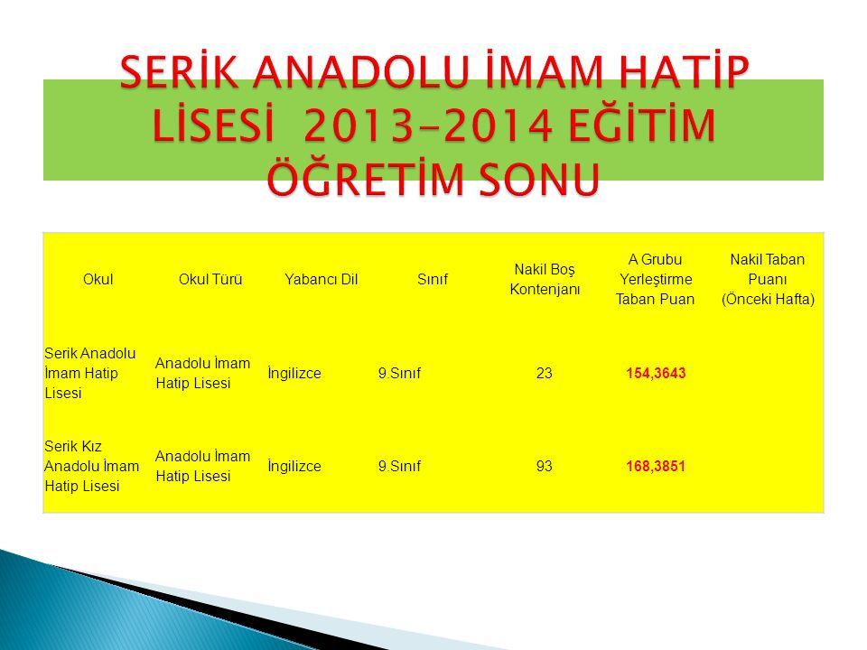 SERİK ANADOLU İMAM HATİP LİSESİ 2013-2014 EĞİTİM ÖĞRETİM SONU