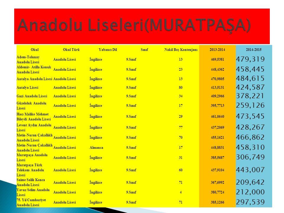 Anadolu Liseleri(MURATPAŞA)