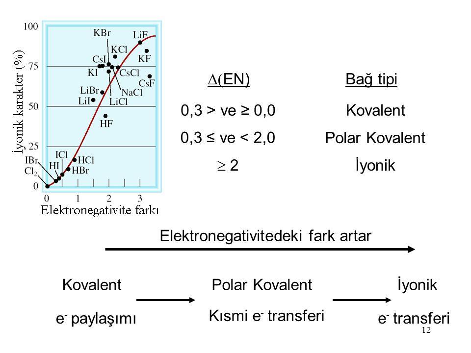 Elektronegativitedeki fark artar
