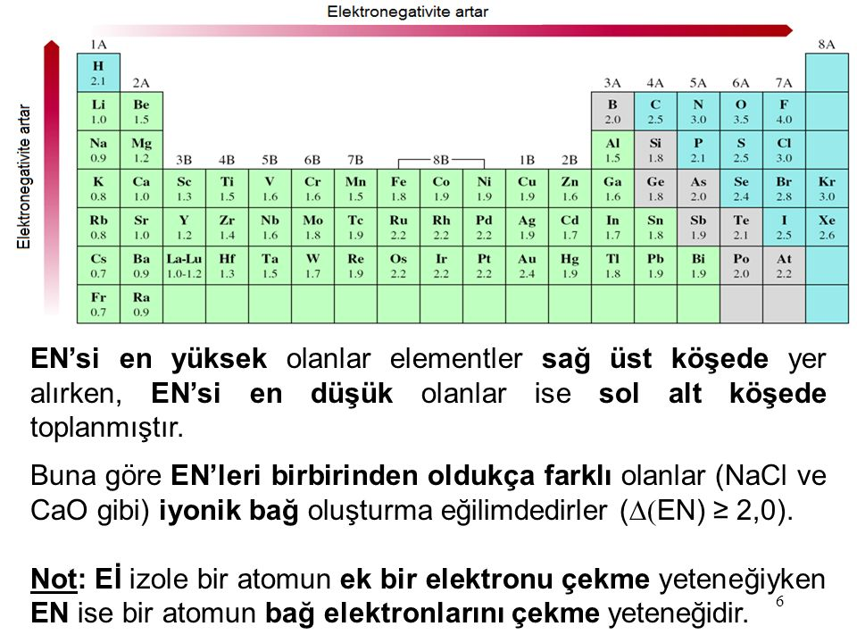 EN'si en yüksek olanlar elementler sağ üst köşede yer alırken, EN'si en düşük olanlar ise sol alt köşede toplanmıştır.