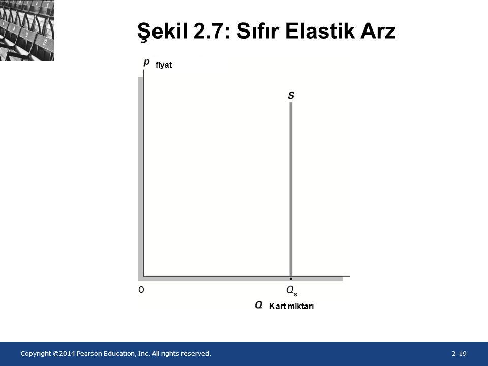 Şekil 2.7: Sıfır Elastik Arz