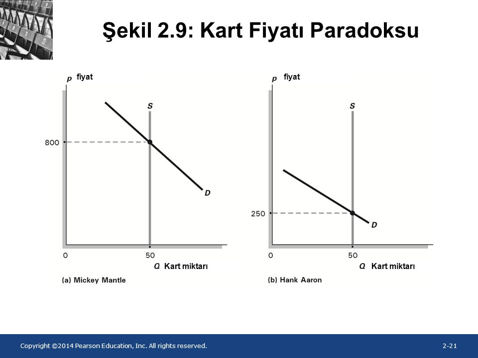 Şekil 2.9: Kart Fiyatı Paradoksu