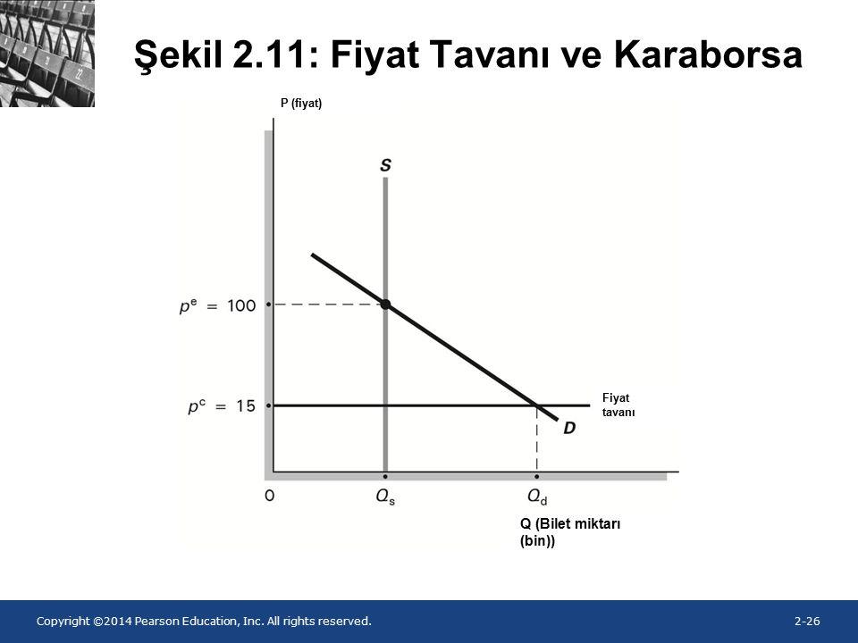 Şekil 2.11: Fiyat Tavanı ve Karaborsa