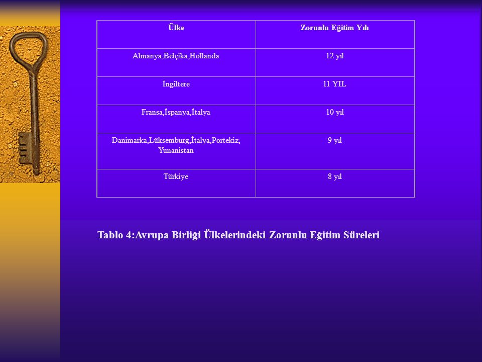 Tablo 4:Avrupa Birliği Ülkelerindeki Zorunlu Eğitim Süreleri