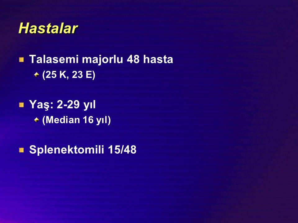 Hastalar Talasemi majorlu 48 hasta Yaş: 2-29 yıl Splenektomili 15/48