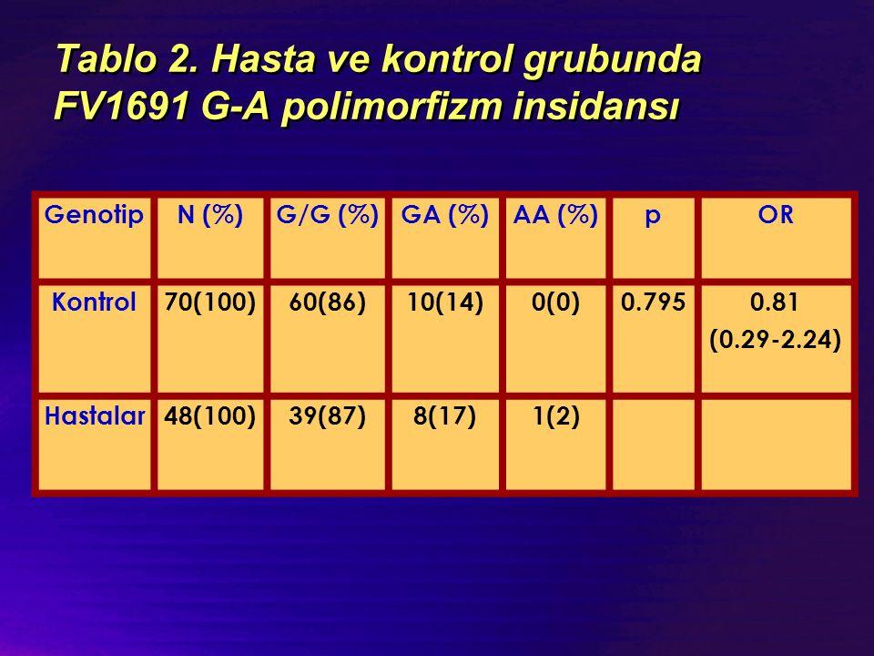 Tablo 2. Hasta ve kontrol grubunda FV1691 G-A polimorfizm insidansı