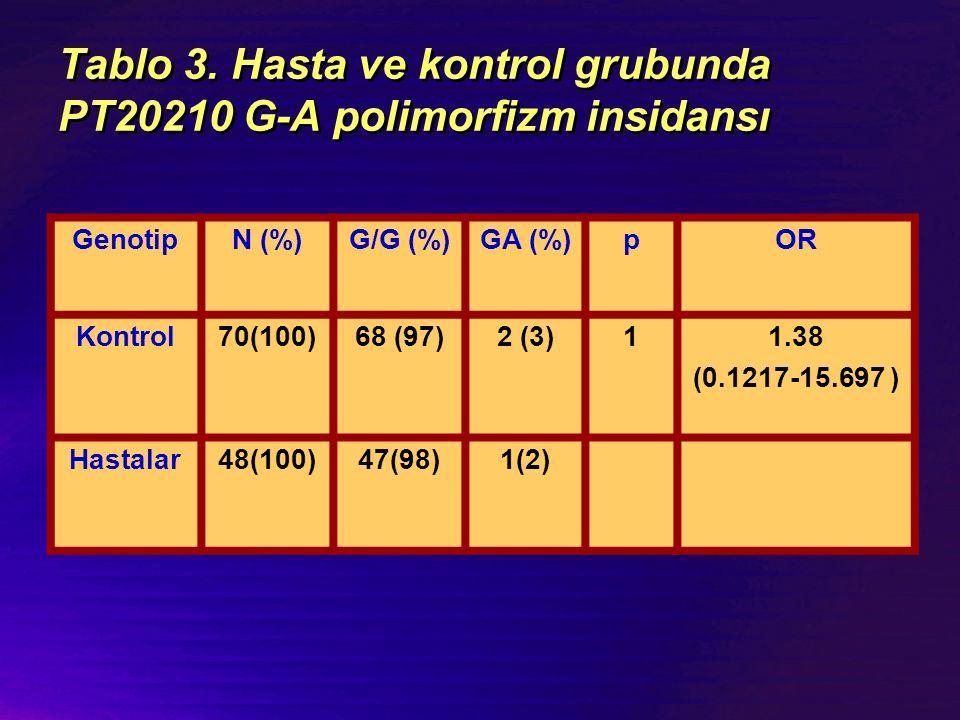 Tablo 3. Hasta ve kontrol grubunda PT20210 G-A polimorfizm insidansı