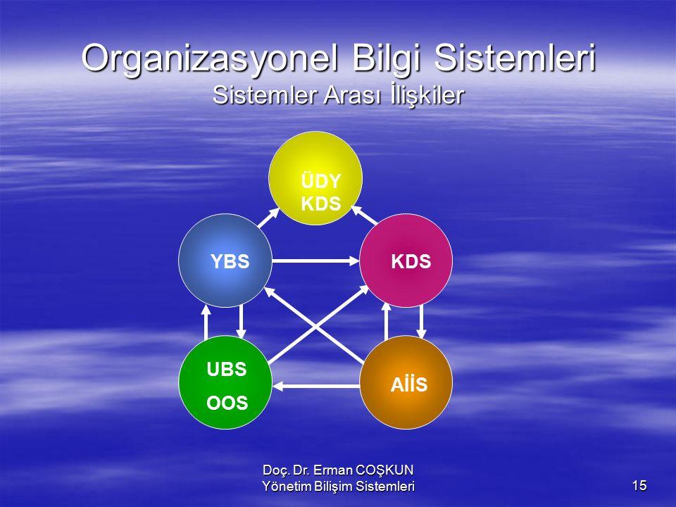 Bilişim sistemlerinin türleri