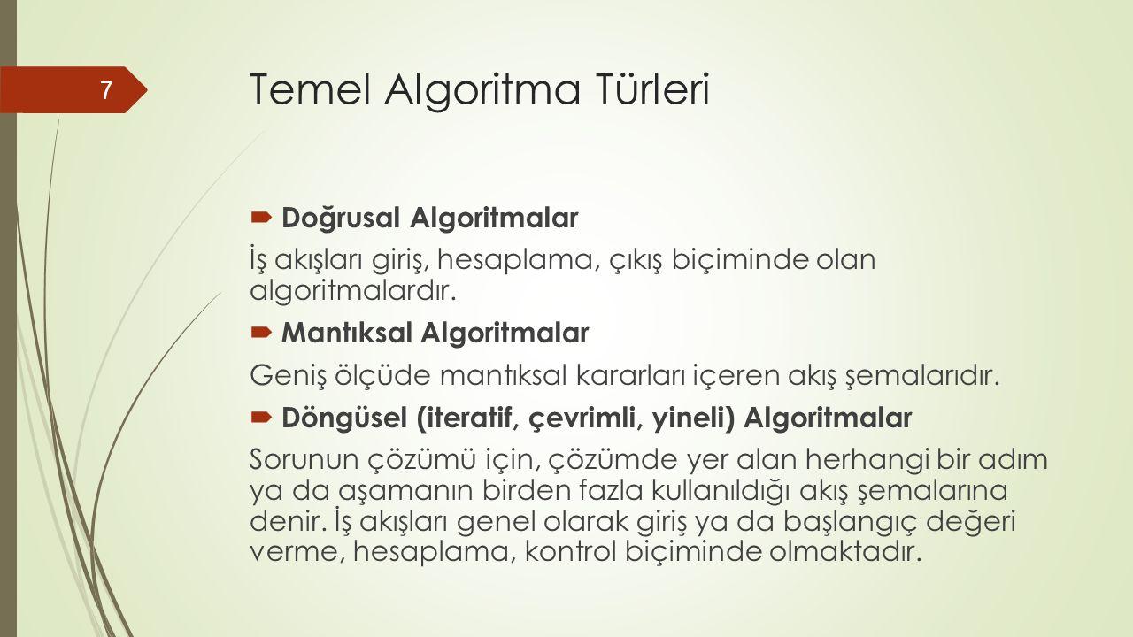 Temel Algoritma Türleri