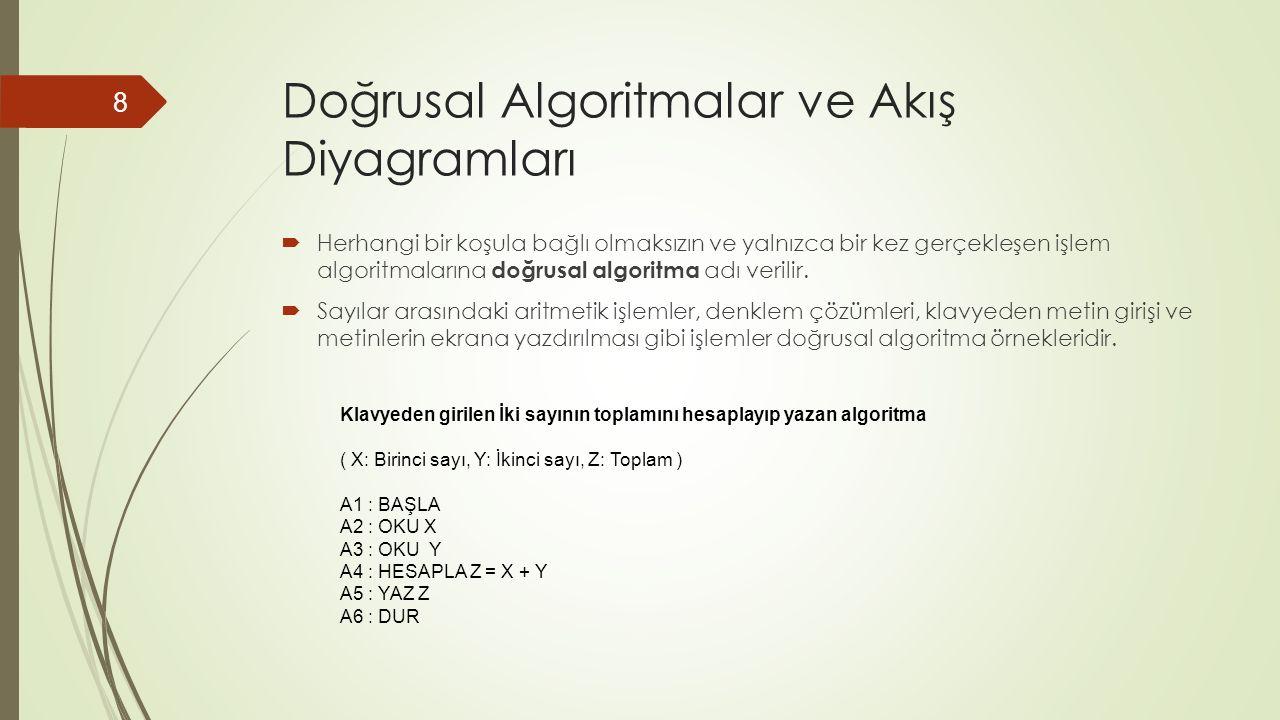 Doğrusal Algoritmalar ve Akış Diyagramları