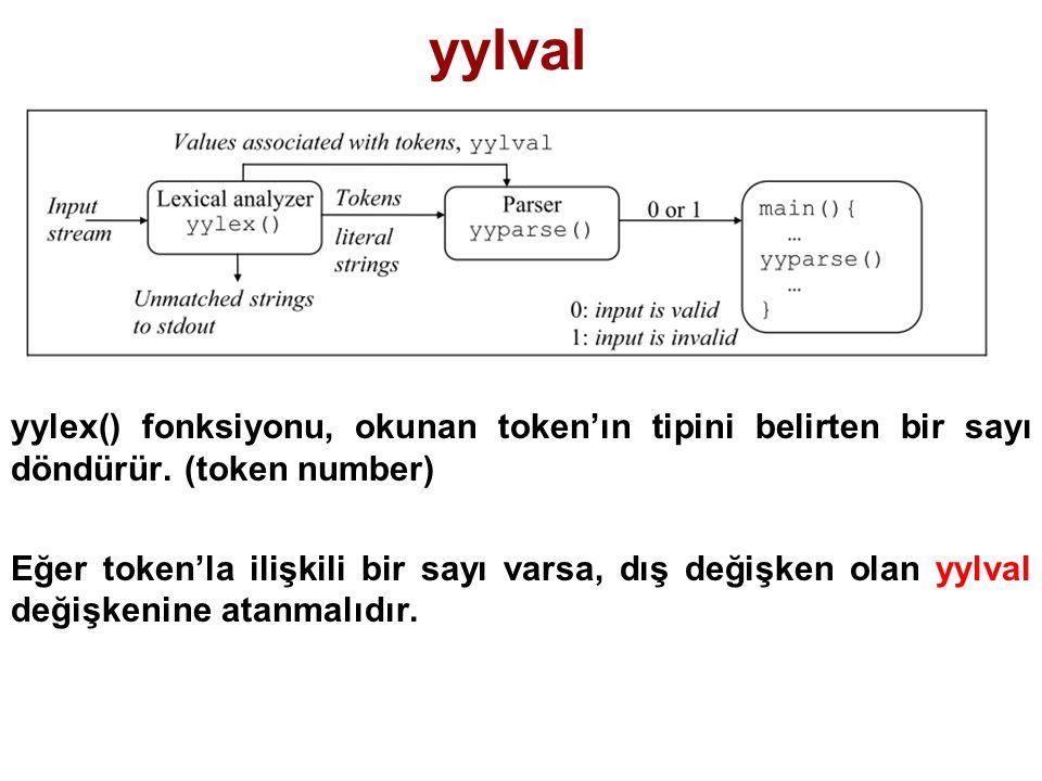 yylval yylex() fonksiyonu, okunan token'ın tipini belirten bir sayı döndürür. (token number)