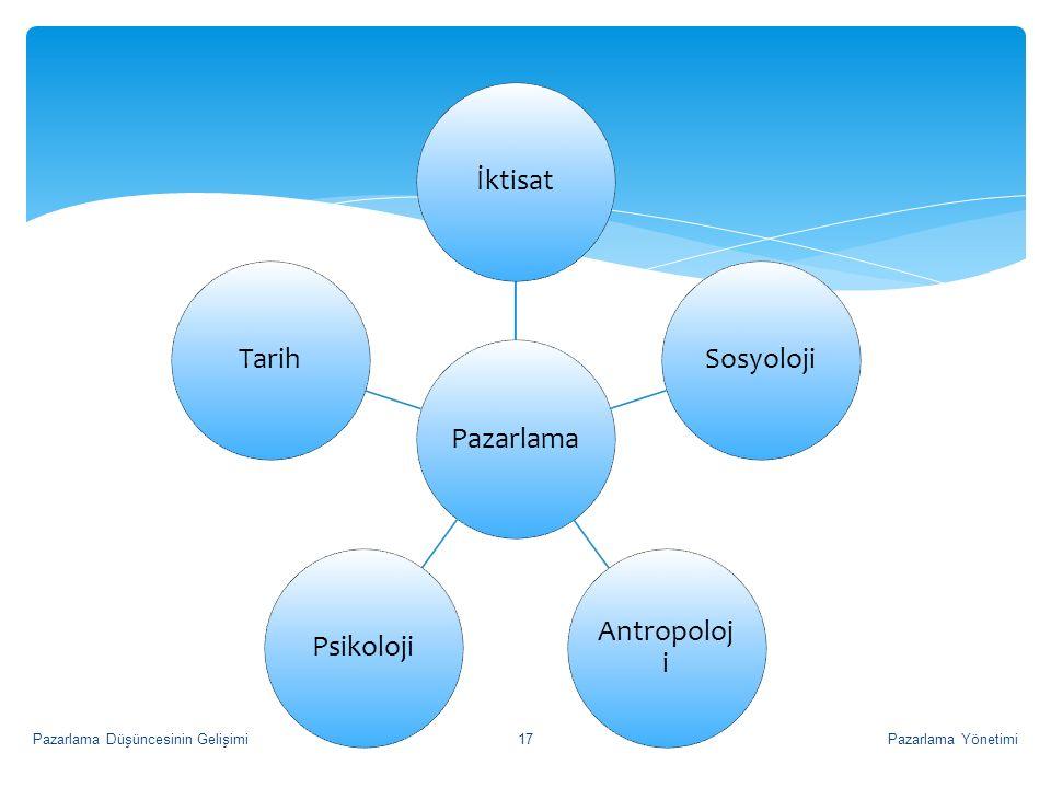 Pazarlama İktisat Sosyoloji Antropoloji Psikoloji Tarih