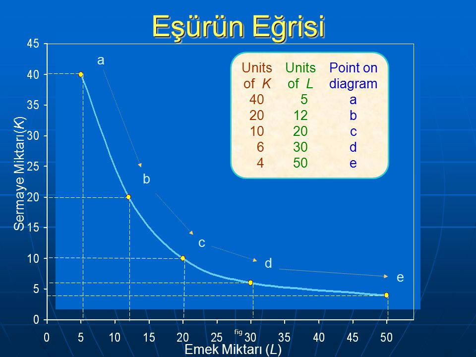 Eşürün Eğrisi a Units of K 40 20 10 6 4 Units of L 5 12 20 30 50