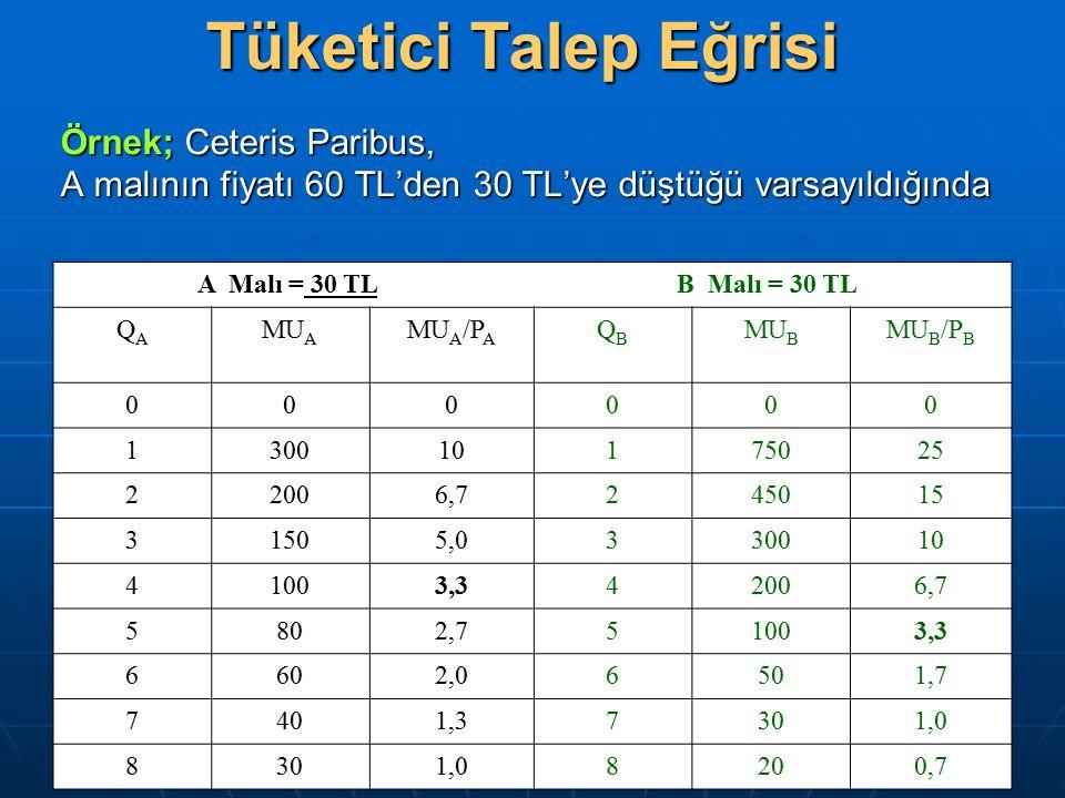 Tüketici Talep Eğrisi Örnek; Ceteris Paribus, A malının fiyatı 60 TL'den 30 TL'ye düştüğü varsayıldığında