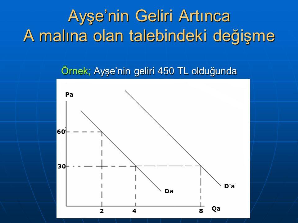 Ayşe'nin Geliri Artınca A malına olan talebindeki değişme Örnek; Ayşe'nin geliri 450 TL olduğunda