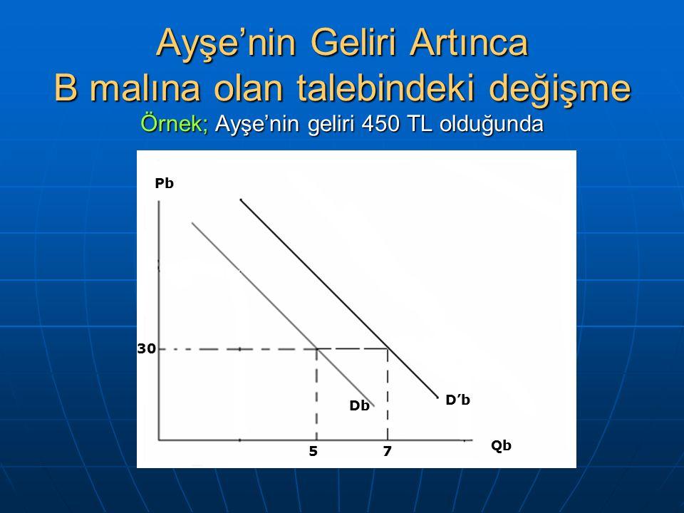 Ayşe'nin Geliri Artınca B malına olan talebindeki değişme Örnek; Ayşe'nin geliri 450 TL olduğunda