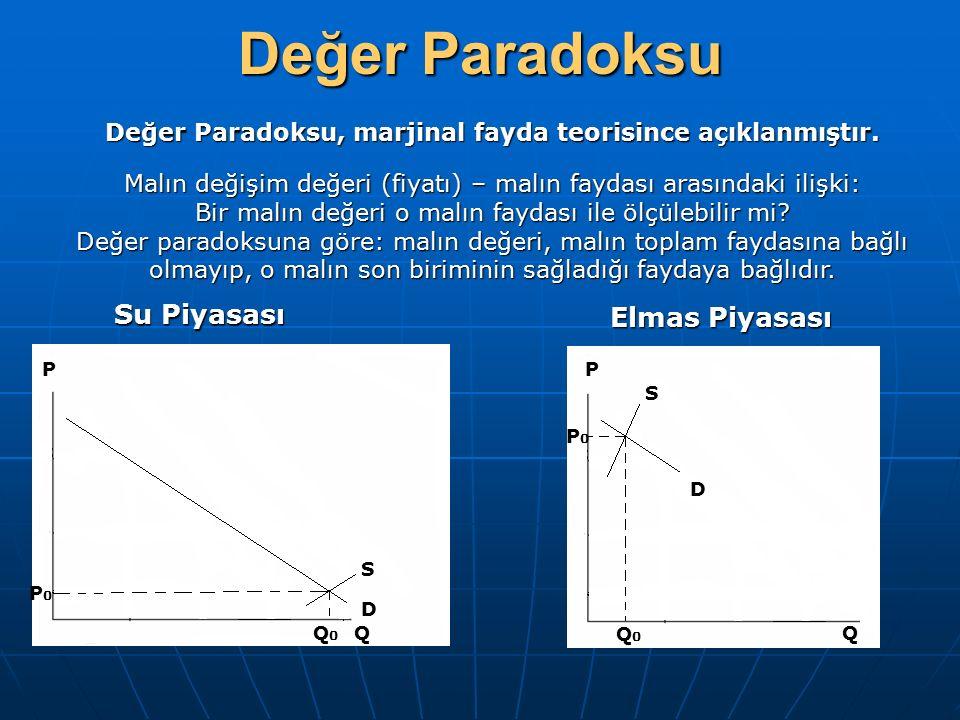 Değer Paradoksu, marjinal fayda teorisince açıklanmıştır.