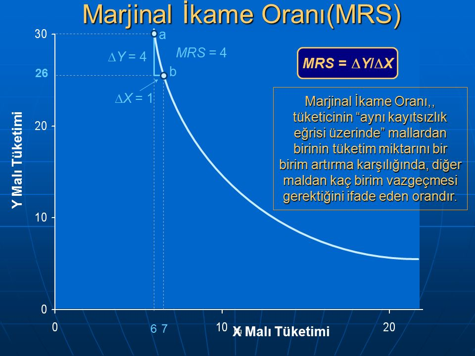 Marjinal İkame Oranı(MRS)