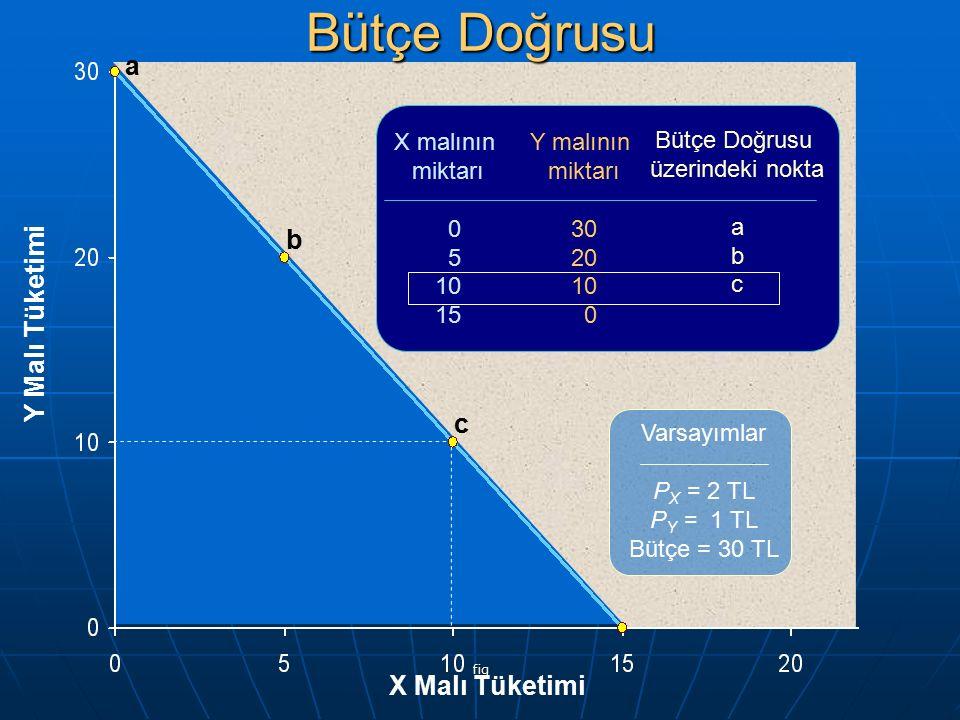 Bütçe Doğrusu a b Y Malı Tüketimi c X Malı Tüketimi X malının miktarı