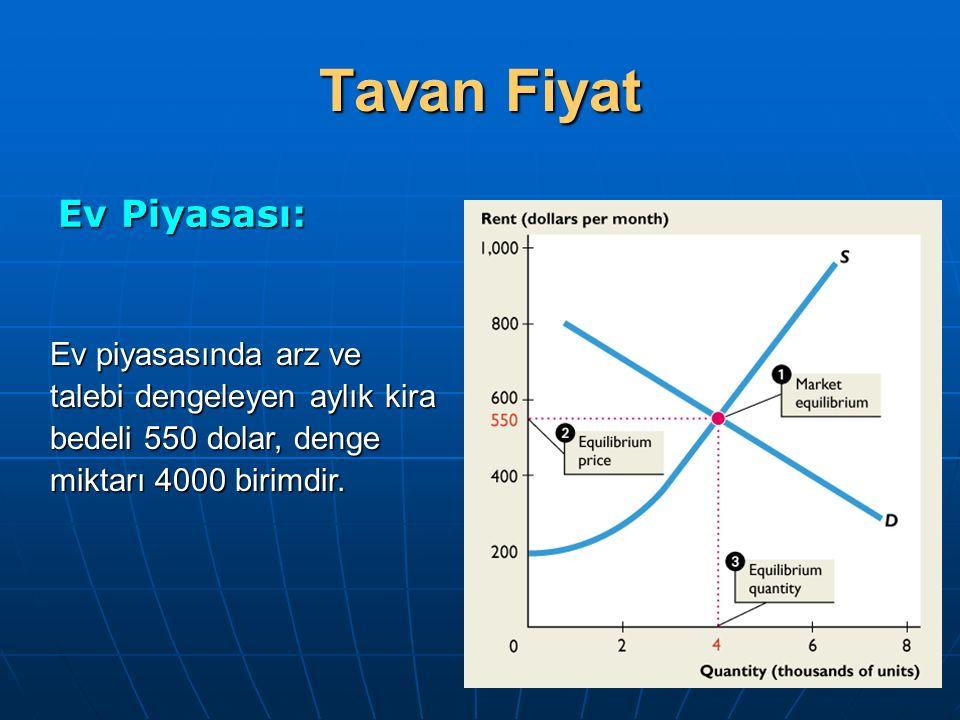 Tavan Fiyat Ev Piyasası: