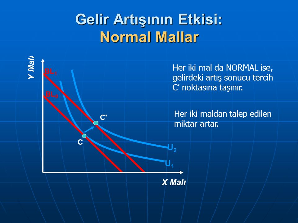 Gelir Artışının Etkisi: Normal Mallar