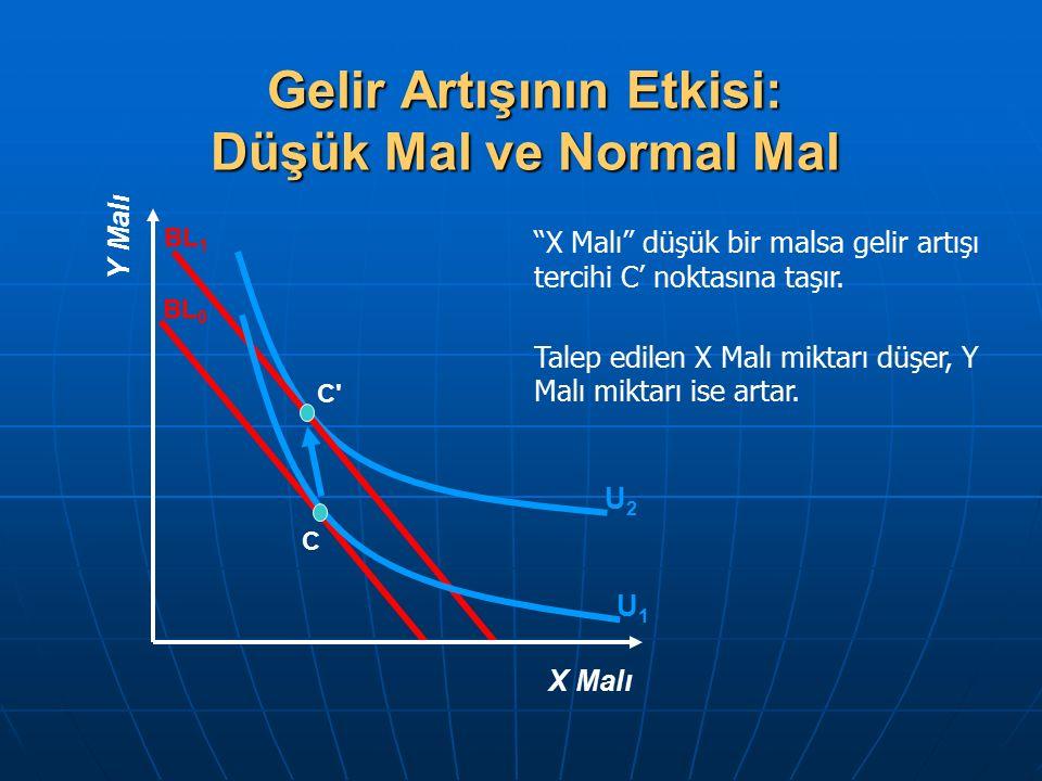 Gelir Artışının Etkisi: Düşük Mal ve Normal Mal