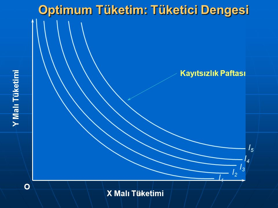 Optimum Tüketim: Tüketici Dengesi