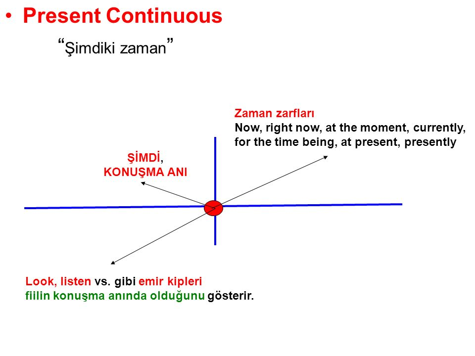 Present Continuous Şimdiki zaman Zaman zarfları
