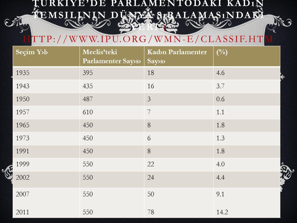 Türkiye'de parlamentodaki kadın temsilinin dünya sıralamasındaki yeri : http://www.ipu.org/wmn-e/classif.htm