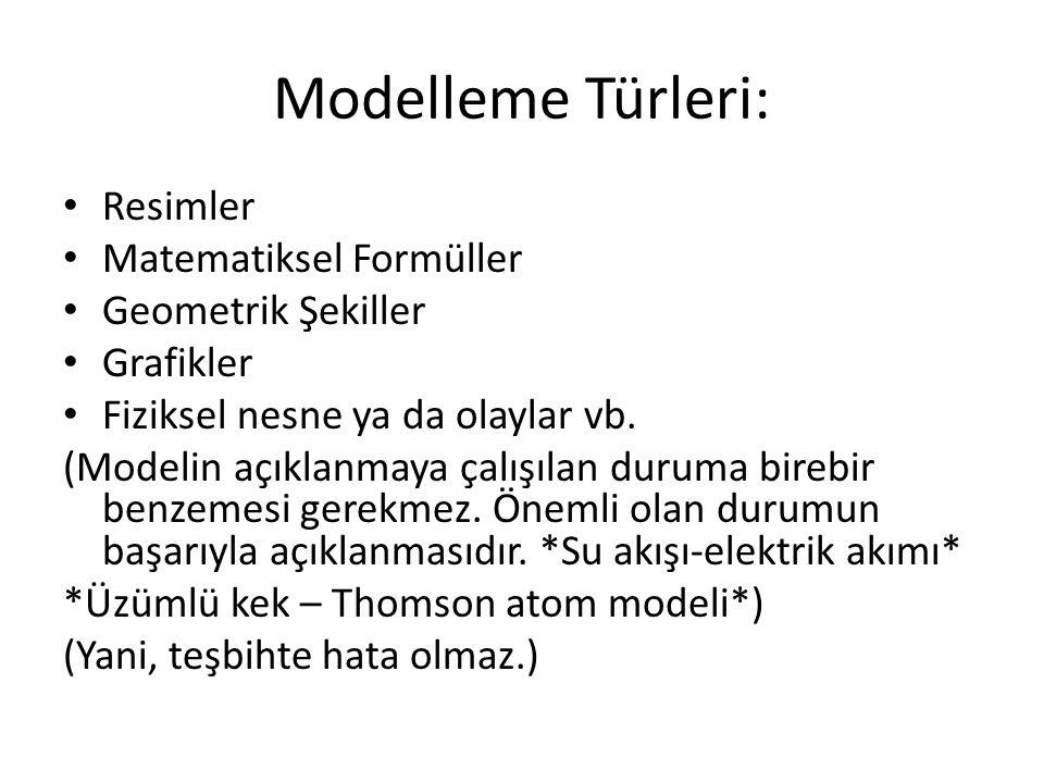 Modelleme Türleri: Resimler Matematiksel Formüller Geometrik Şekiller