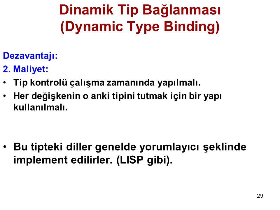 Dinamik Tip Bağlanması (Dynamic Type Binding)