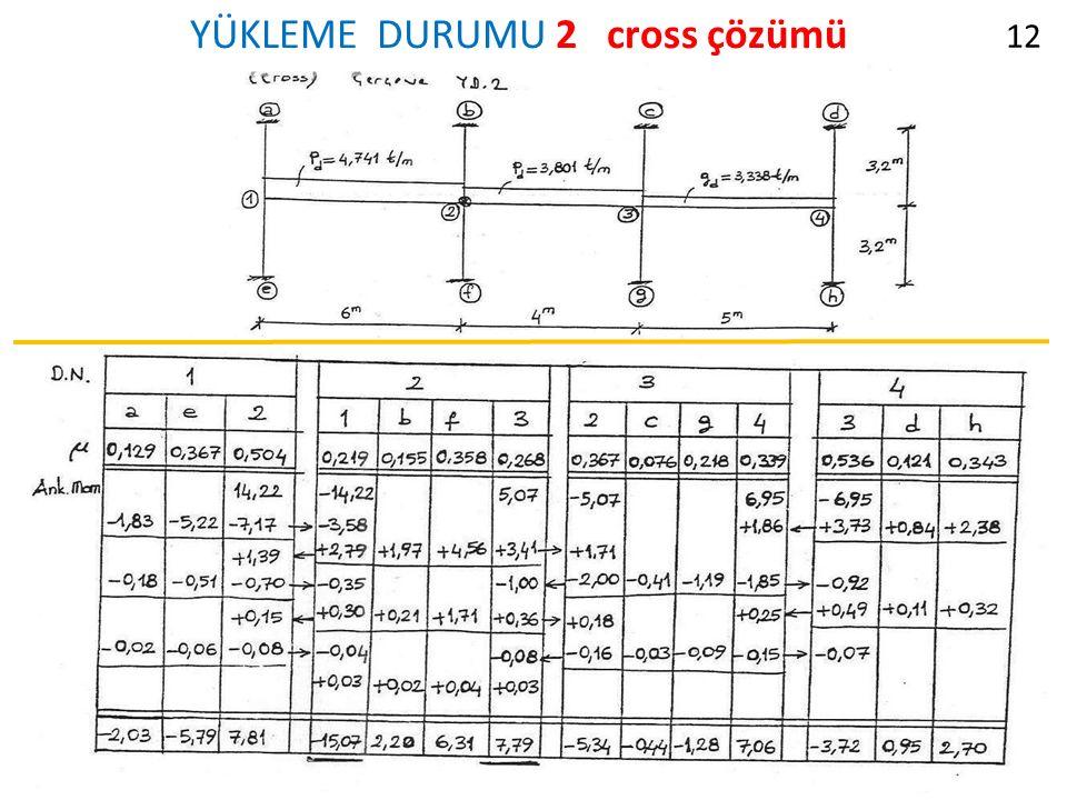 YÜKLEME DURUMU 2 cross çözümü