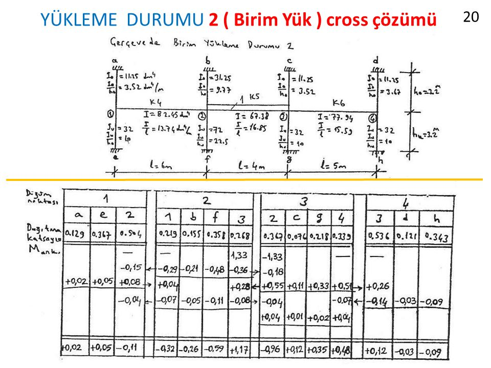 YÜKLEME DURUMU 2 ( Birim Yük ) cross çözümü