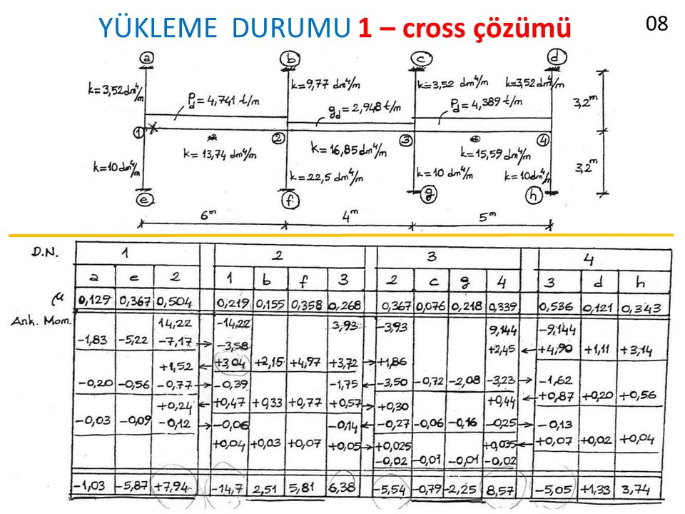 YÜKLEME DURUMU 1 – cross çözümü