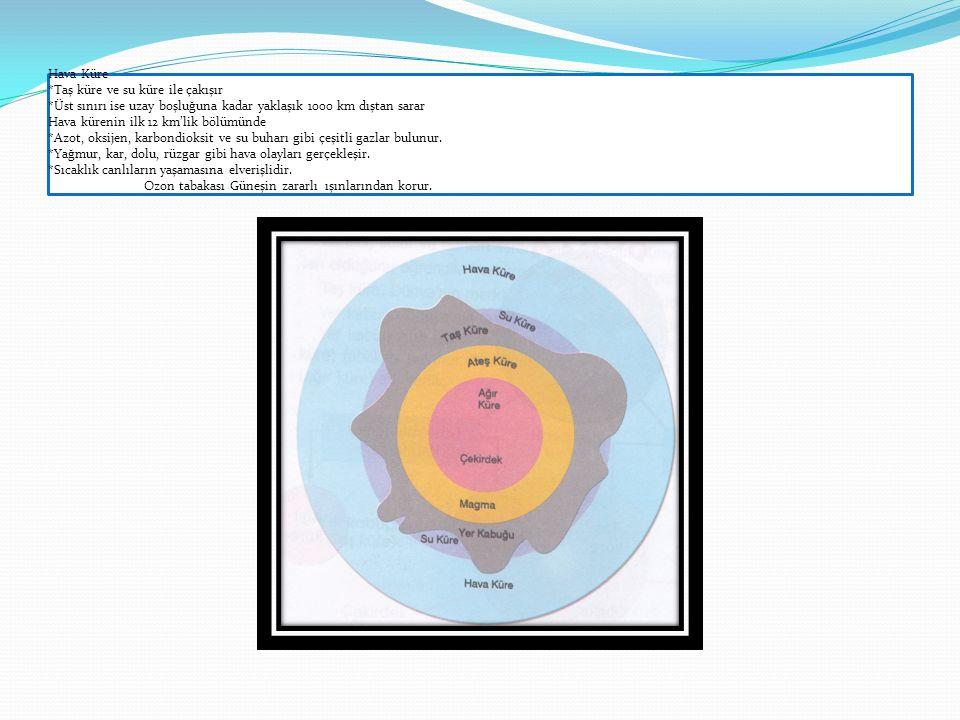 Hava Küre. Taş küre ve su küre ile çakışır