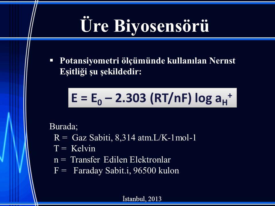 Üre Biyosensörü E = E0 – 2.303 (RT/nF) log aH+