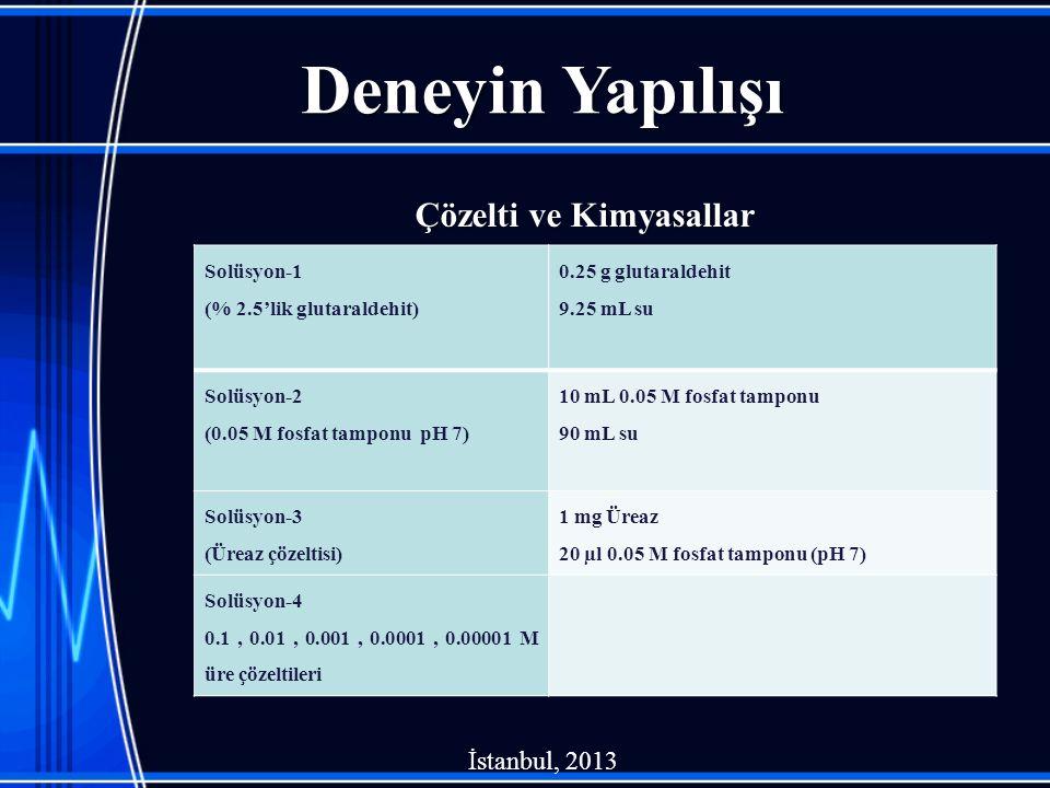 Deneyin Yapılışı Çözelti ve Kimyasallar İstanbul, 2013 Solüsyon-1