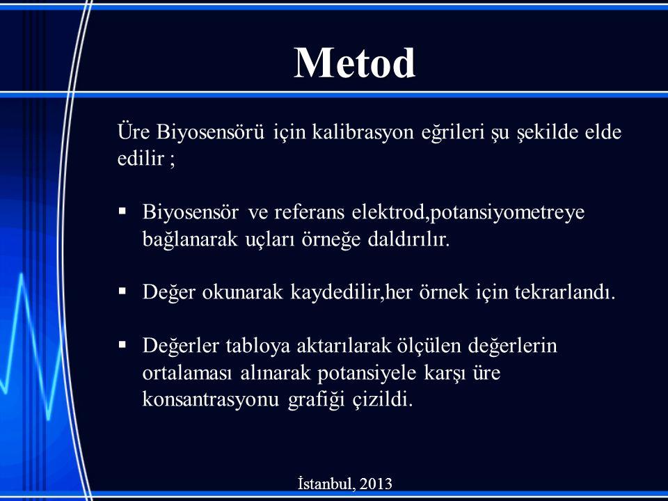 Metod Üre Biyosensörü için kalibrasyon eğrileri şu şekilde elde edilir ;