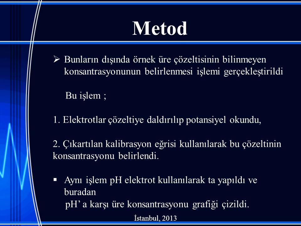 Metod Bunların dışında örnek üre çözeltisinin bilinmeyen konsantrasyonunun belirlenmesi işlemi gerçekleştirildi.