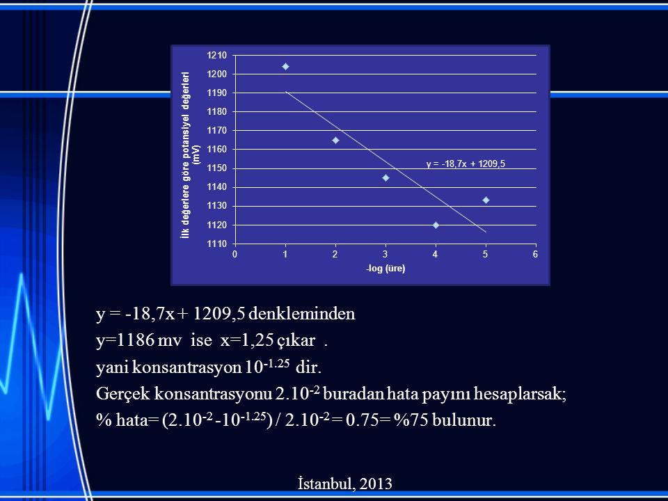 y = -18,7x + 1209,5 denkleminden y=1186 mv ise x=1,25 çıkar