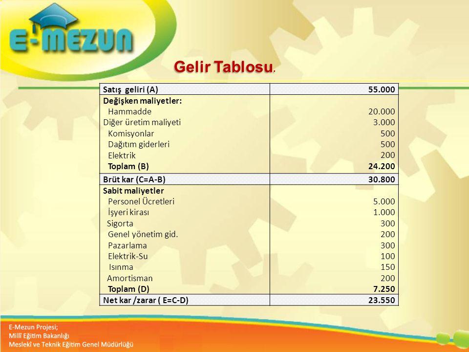 Gelir Tablosu. Satış geliri (A) 55.000. Değişken maliyetler: Hammadde. Diğer üretim maliyeti. Komisyonlar.