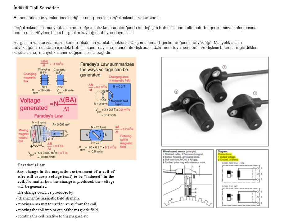 Faraday s Law İndüktif Tipli Sensörler: