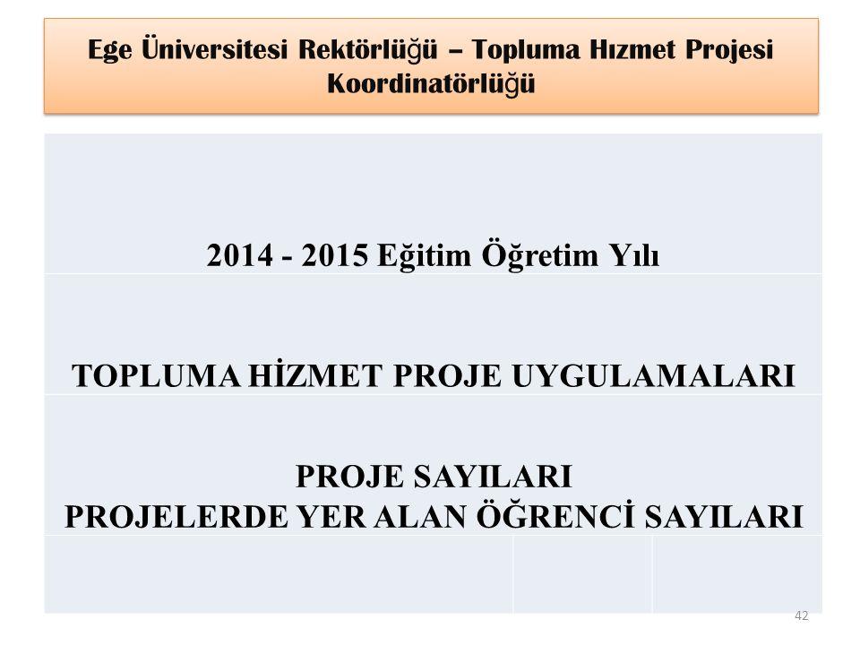 Ege Üniversitesi Rektörlüğü – Topluma Hızmet Projesi Koordinatörlüğü