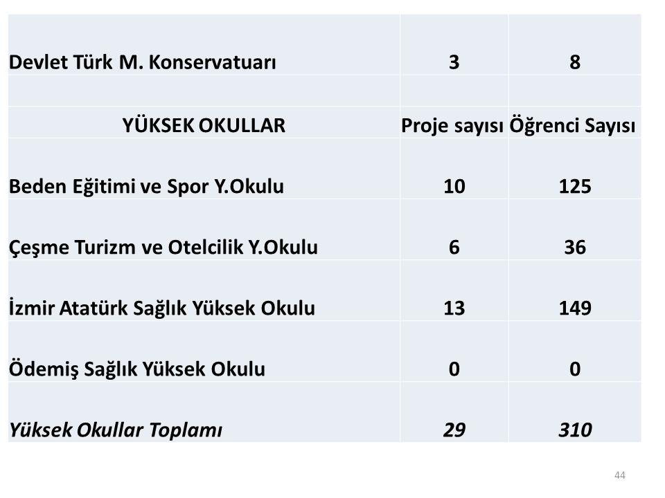 Devlet Türk M. Konservatuarı