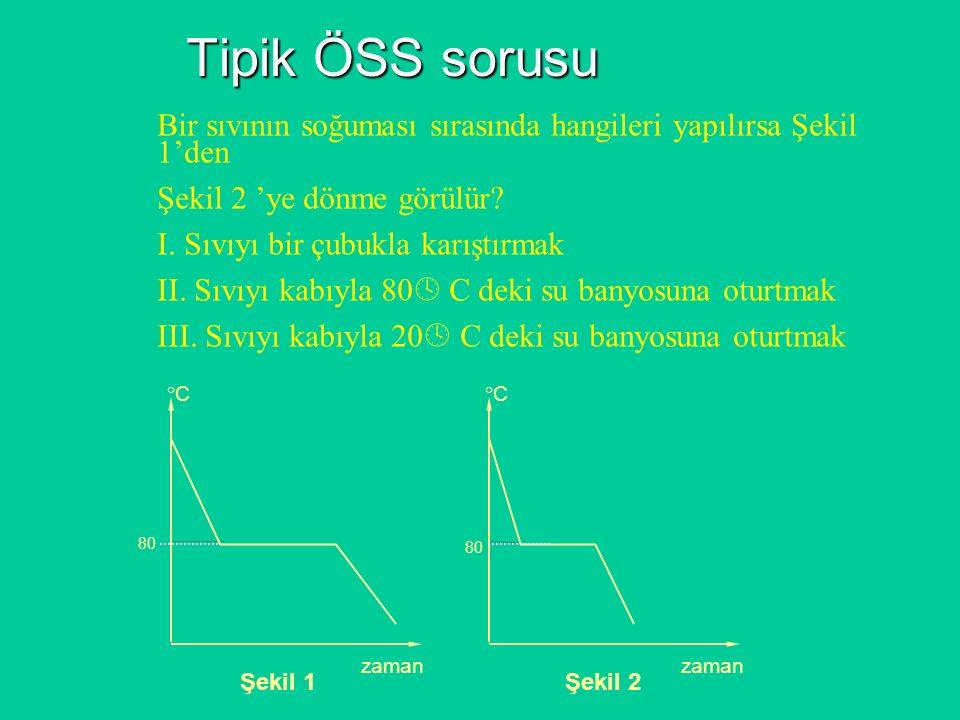 Tipik ÖSS sorusu Bir sıvının soğuması sırasında hangileri yapılırsa Şekil 1'den. Şekil 2 'ye dönme görülür