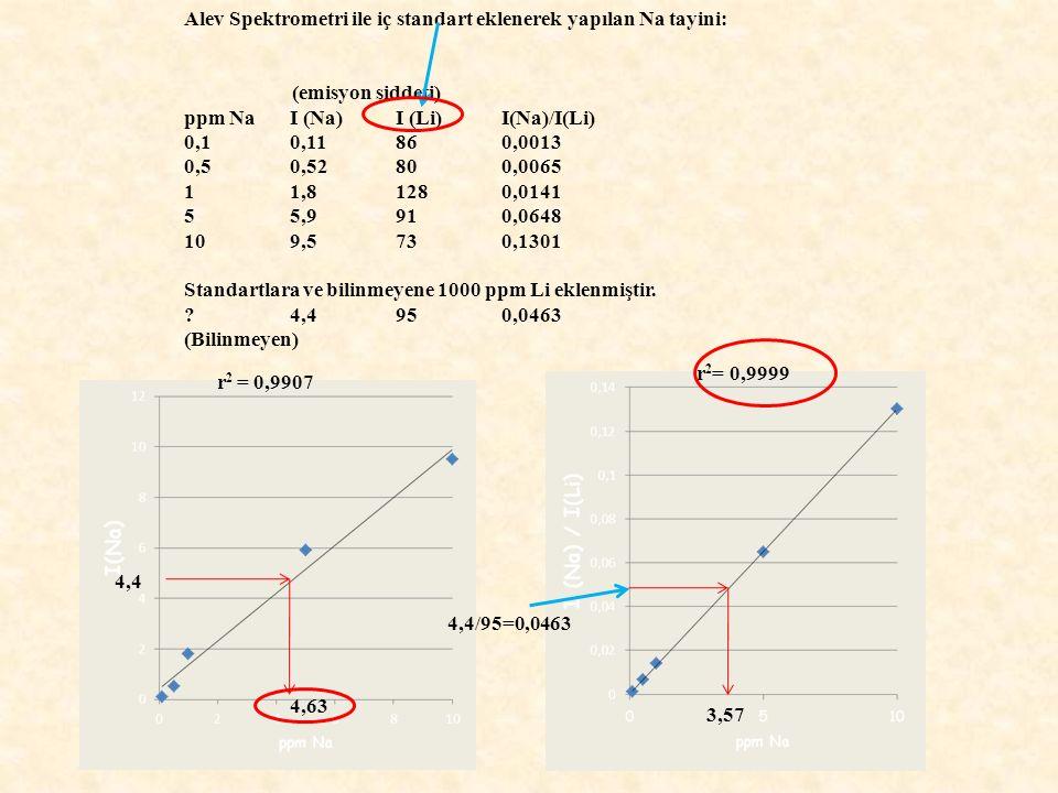 Alev Spektrometri ile iç standart eklenerek yapılan Na tayini: