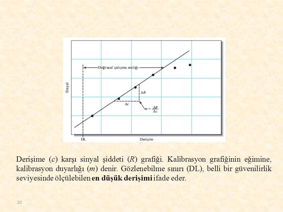 Derişime (c) karşı sinyal şiddeti (R) grafiği