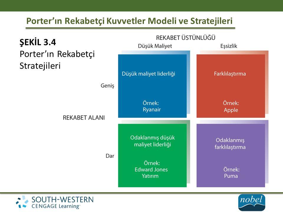 Porter'ın Rekabetçi Kuvvetler Modeli ve Stratejileri