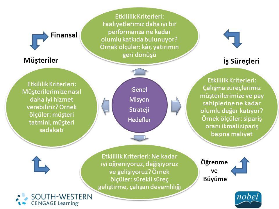 Finansal Müşteriler İş Süreçleri