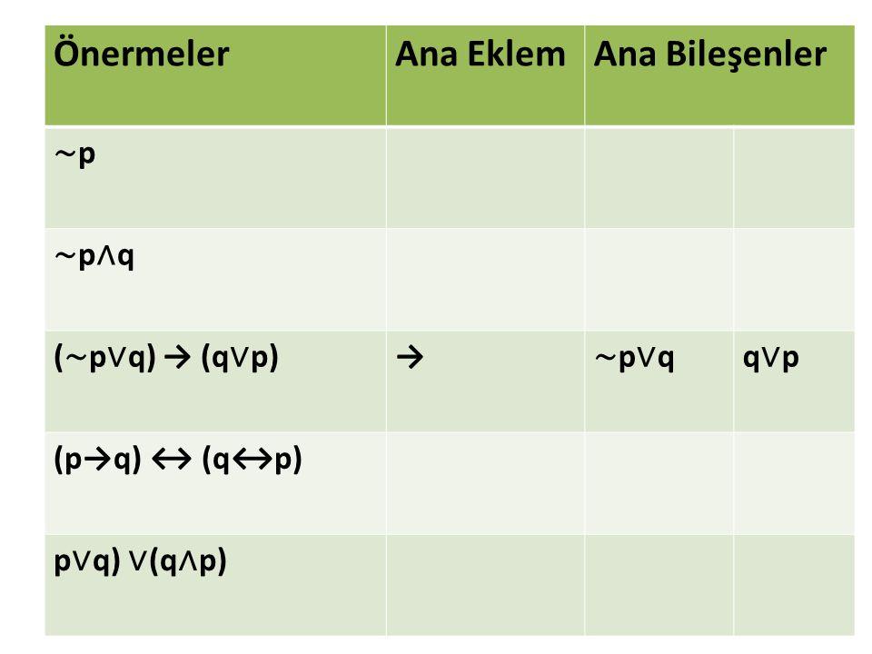 Önermeler Ana Eklem Ana Bileşenler ∼p ∼p∧q (∼p∨q) → (q∨p) → ∼p∨q q∨p